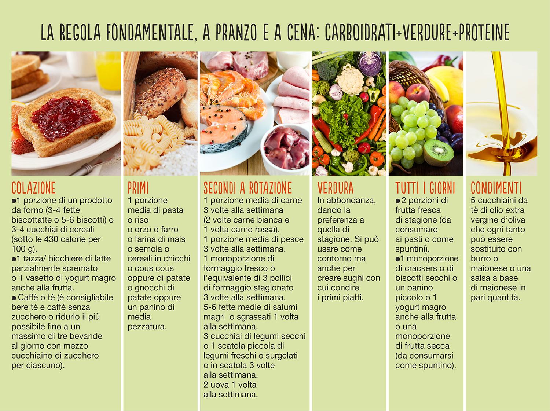 menu dieta dimagrante