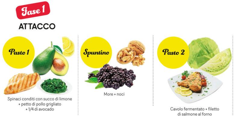 dieta chetogenica posso mangiare jicamata